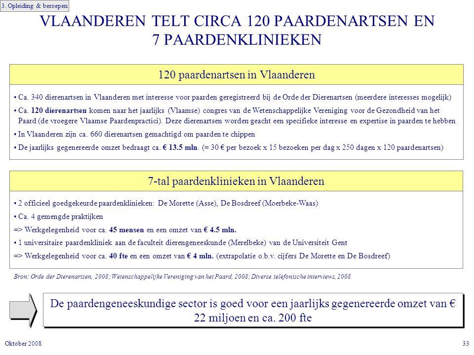 33Oktober 2008 VLAANDEREN TELT CIRCA 120 PAARDENARTSEN EN 7 PAARDENKLINIEKEN De paardengeneeskundige sector is goed voor een jaarlijks gegenereerde omzet van € 22 miljoen en ca.