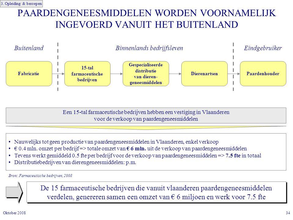 34Oktober 2008 PAARDENGENEESMIDDELEN WORDEN VOORNAMELIJK INGEVOERD VANUIT HET BUITENLAND De 15 farmaceutische bedrijven die vanuit vlaanderen paardengeneesmiddelen verdelen, genereren samen een omzet van € 6 miljoen en werk voor 7.5 fte Een 15-tal farmaceutische bedrijven hebben een vestiging in Vlaanderen voor de verkoop van paardengeneesmiddelen Nauwelijks tot geen productie van paardengeneesmiddelen in Vlaanderen, enkel verkoop € 0.4 mln.