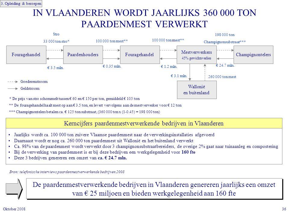 36Oktober 2008 IN VLAANDEREN WORDT JAARLIJKS 360 000 TON PAARDENMEST VERWERKT De paardenmestverwerkende bedrijven in Vlaanderen genereren jaarlijks een omzet van € 25 miljoen en bieden werkgelegenheid aan 160 fte Jaarlijks wordt ca.