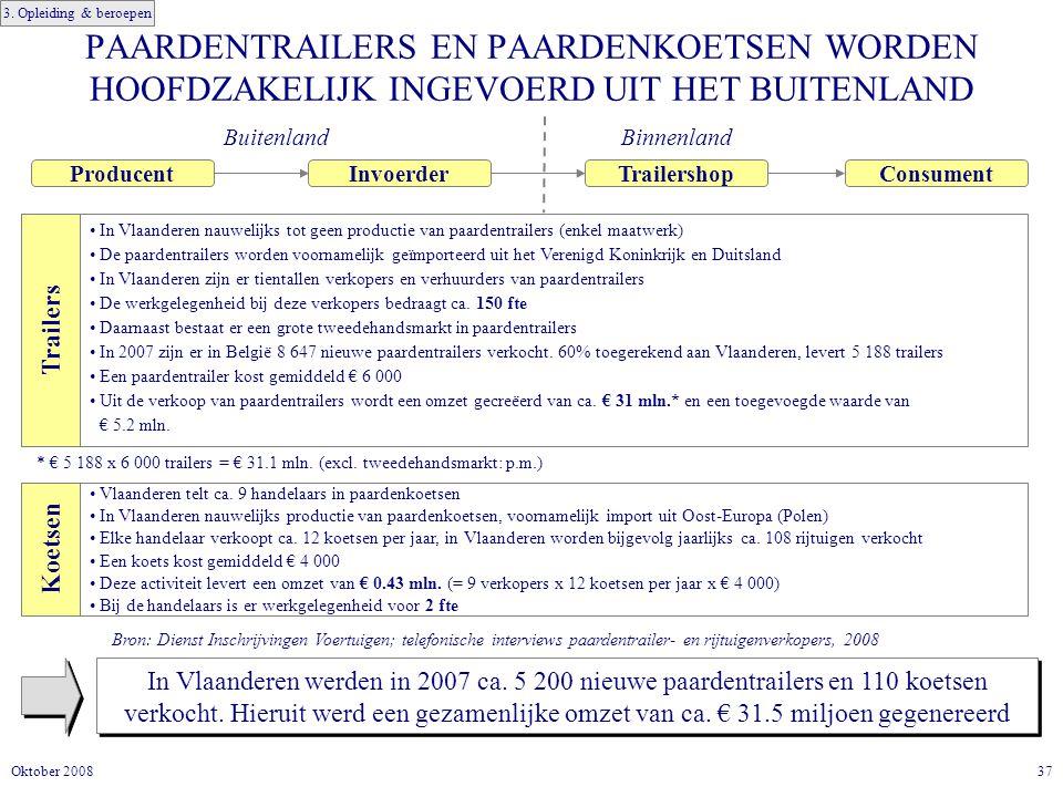 37Oktober 2008 PAARDENTRAILERS EN PAARDENKOETSEN WORDEN HOOFDZAKELIJK INGEVOERD UIT HET BUITENLAND In Vlaanderen werden in 2007 ca.