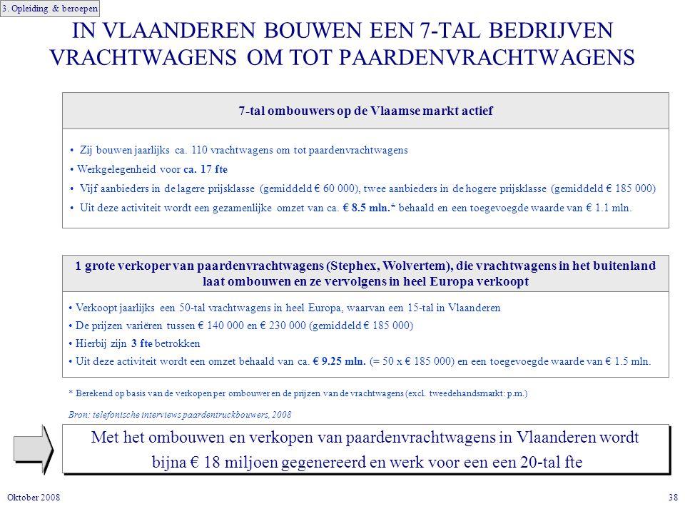 38Oktober 2008 IN VLAANDEREN BOUWEN EEN 7-TAL BEDRIJVEN VRACHTWAGENS OM TOT PAARDENVRACHTWAGENS Met het ombouwen en verkopen van paardenvrachtwagens in Vlaanderen wordt bijna € 18 miljoen gegenereerd en werk voor een een 20-tal fte Met het ombouwen en verkopen van paardenvrachtwagens in Vlaanderen wordt bijna € 18 miljoen gegenereerd en werk voor een een 20-tal fte 7-tal ombouwers op de Vlaamse markt actief Zij bouwen jaarlijks ca.