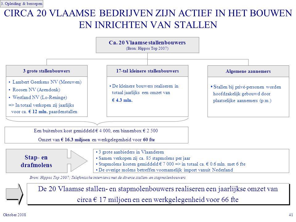 41Oktober 2008 CIRCA 20 VLAAMSE BEDRIJVEN ZIJN ACTIEF IN HET BOUWEN EN INRICHTEN VAN STALLEN De 20 Vlaamse stallen- en stapmolenbouwers realiseren een jaarlijkse omzet van circa € 17 miljoen en een werkgelegenheid voor 66 fte De 20 Vlaamse stallen- en stapmolenbouwers realiseren een jaarlijkse omzet van circa € 17 miljoen en een werkgelegenheid voor 66 fte Ca.