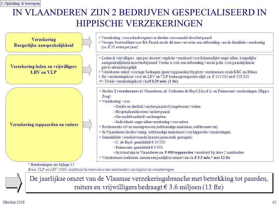42Oktober 2008 IN VLAANDEREN ZIJN 2 BEDRIJVEN GESPECIALISEERD IN HIPPISCHE VERZEKERINGEN De jaarlijkse omzet van de Vlaamse verzekeringsbranche met betrekking tot paarden, ruiters en vrijwilligers bedraagt € 3.6 miljoen (13 fte) Verzekering toppaarden en ruiters Slechts 2 verzekeraars in Vlaanderen, nl.