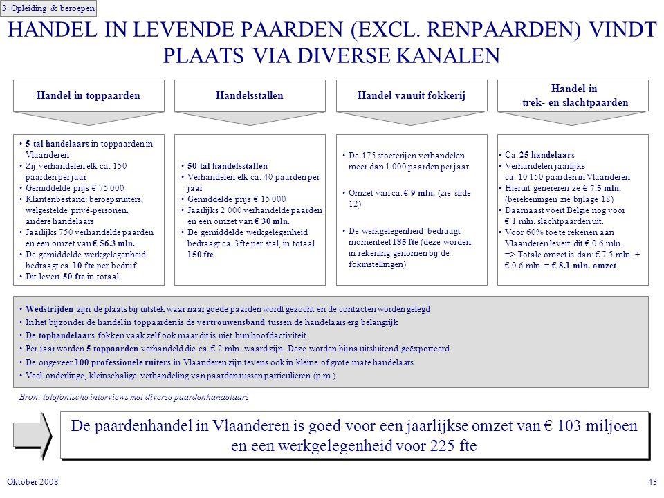 43Oktober 2008 HANDEL IN LEVENDE PAARDEN (EXCL.