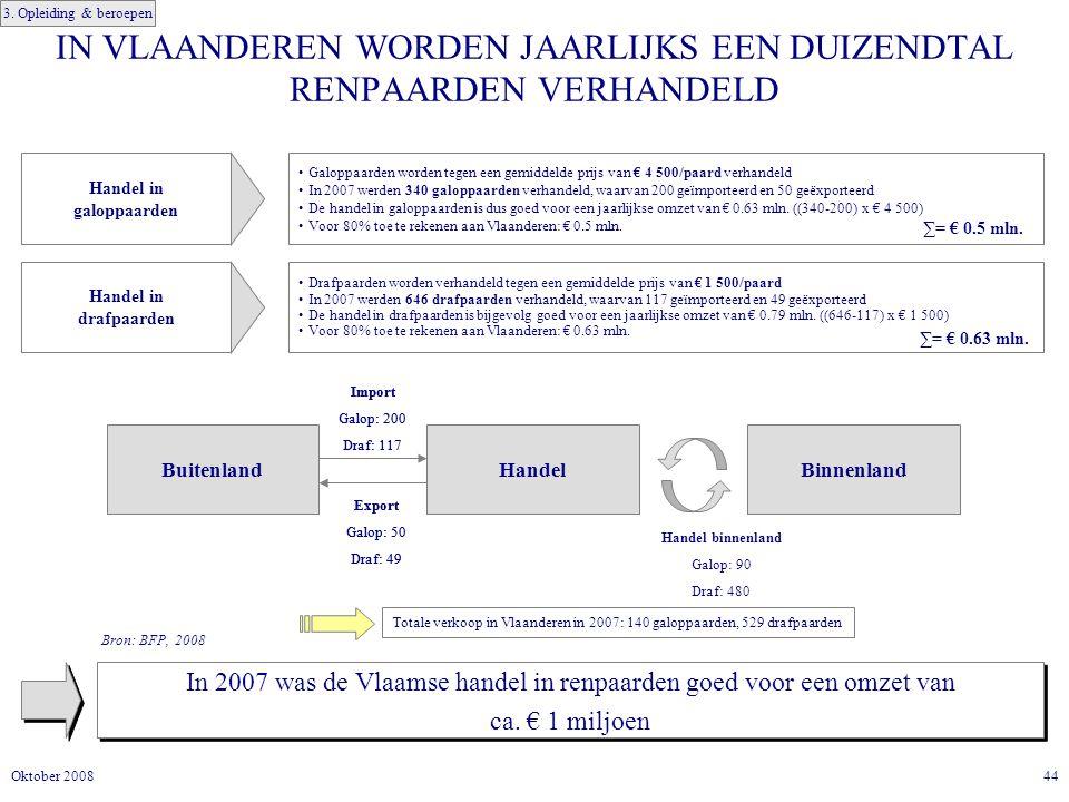 44Oktober 2008 IN VLAANDEREN WORDEN JAARLIJKS EEN DUIZENDTAL RENPAARDEN VERHANDELD In 2007 was de Vlaamse handel in renpaarden goed voor een omzet van ca.