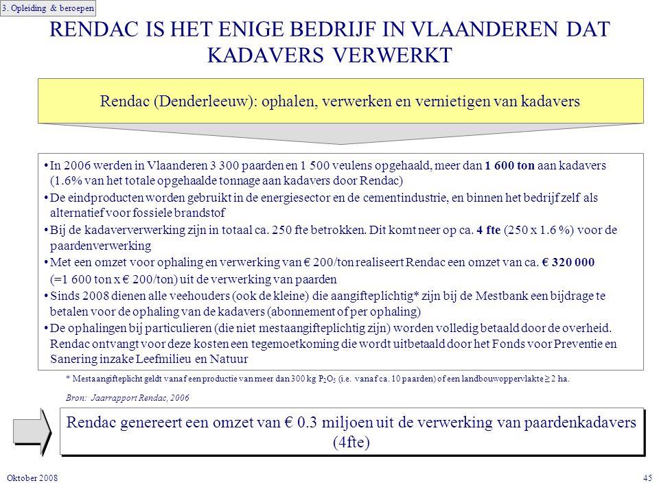 45Oktober 2008 RENDAC IS HET ENIGE BEDRIJF IN VLAANDEREN DAT KADAVERS VERWERKT Rendac genereert een omzet van € 0.3 miljoen uit de verwerking van paardenkadavers (4fte) In 2006 werden in Vlaanderen 3 300 paarden en 1 500 veulens opgehaald, meer dan 1 600 ton aan kadavers (1.6% van het totale opgehaalde tonnage aan kadavers door Rendac) De eindproducten worden gebruikt in de energiesector en de cementindustrie, en binnen het bedrijf zelf als alternatief voor fossiele brandstof Bij de kadaververwerking zijn in totaal ca.
