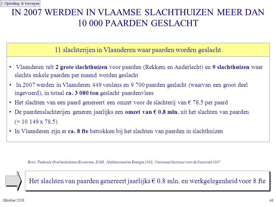46Oktober 2008 IN 2007 WERDEN IN VLAAMSE SLACHTHUIZEN MEER DAN 10 000 PAARDEN GESLACHT Het slachten van paarden genereert jaarlijks € 0.8 mln.