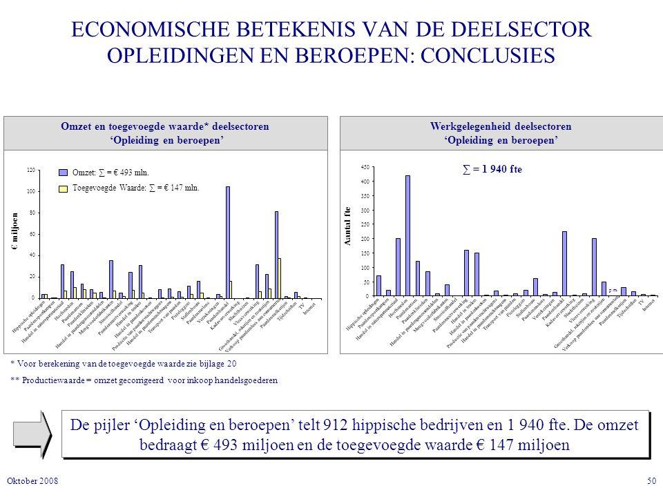 50Oktober 2008 ECONOMISCHE BETEKENIS VAN DE DEELSECTOR OPLEIDINGEN EN BEROEPEN: CONCLUSIES De pijler 'Opleiding en beroepen' telt 912 hippische bedrijven en 1 940 fte.