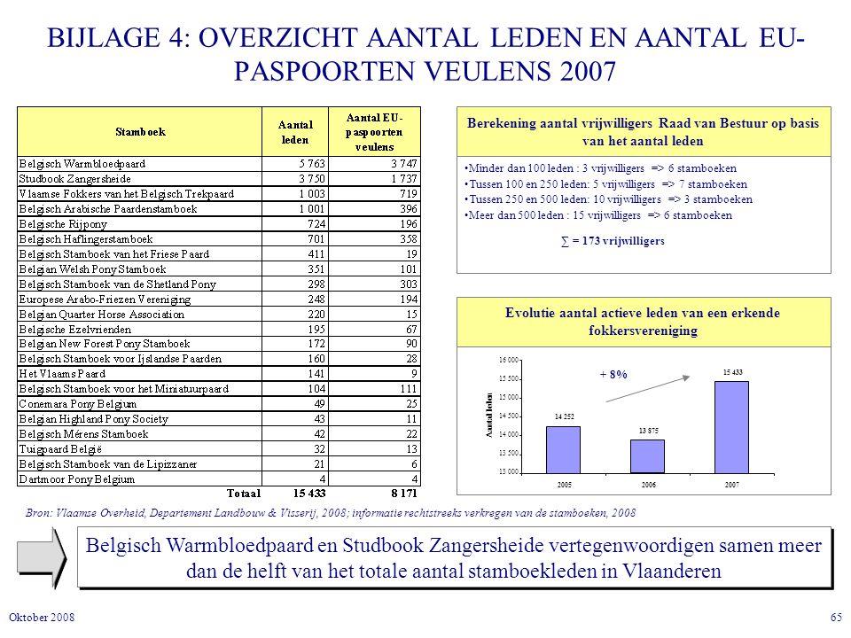 65Oktober 2008 BIJLAGE 4: OVERZICHT AANTAL LEDEN EN AANTAL EU- PASPOORTEN VEULENS 2007 Belgisch Warmbloedpaard en Studbook Zangersheide vertegenwoordigen samen meer dan de helft van het totale aantal stamboekleden in Vlaanderen Minder dan 100 leden : 3 vrijwilligers => 6 stamboeken Tussen 100 en 250 leden: 5 vrijwilligers => 7 stamboeken Tussen 250 en 500 leden: 10 vrijwilligers => 3 stamboeken Meer dan 500 leden : 15 vrijwilligers => 6 stamboeken Berekening aantal vrijwilligers Raad van Bestuur op basis van het aantal leden ∑ = 173 vrijwilligers Bron: Vlaamse Overheid, Departement Landbouw & Visserij, 2008; informatie rechtstreeks verkregen van de stamboeken, 2008 Evolutie aantal actieve leden van een erkende fokkersvereniging 14 252 13 875 15 433 13 000 13 500 14 000 14 500 15 000 15 500 16 000 200520062007 Aantal leden + 8%