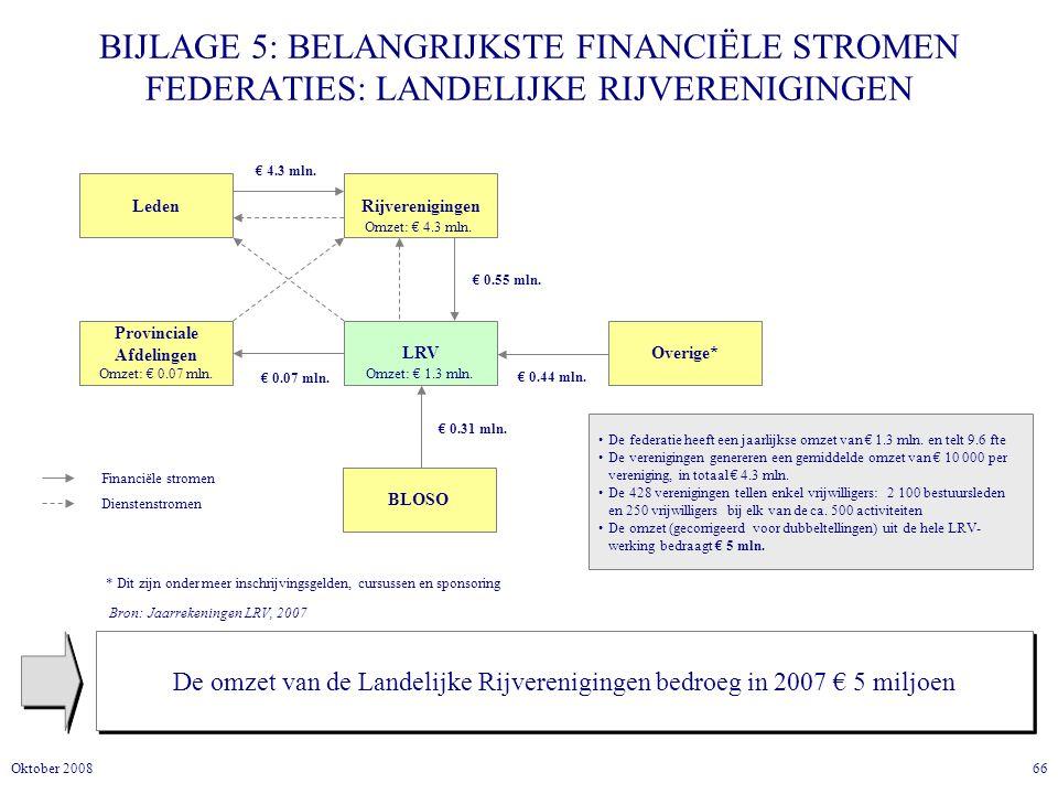 66Oktober 2008 BIJLAGE 5: BELANGRIJKSTE FINANCIËLE STROMEN FEDERATIES: LANDELIJKE RIJVERENIGINGEN De omzet van de Landelijke Rijverenigingen bedroeg in 2007 € 5 miljoen LedenRijverenigingen LRV Provinciale Afdelingen Omzet: € 0.07 mln.
