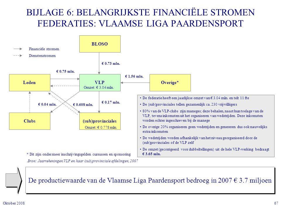 67Oktober 2008 BIJLAGE 6: BELANGRIJKSTE FINANCIËLE STROMEN FEDERATIES: VLAAMSE LIGA PAARDENSPORT De productiewaarde van de Vlaamse Liga Paardensport bedroeg in 2007 € 3.7 miljoen Leden VLP (sub)provincialesClubs BLOSO € 0.73 mln.