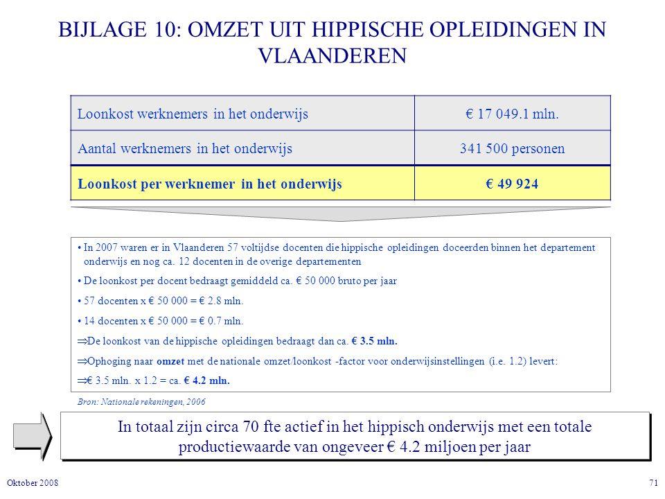 71Oktober 2008 BIJLAGE 10: OMZET UIT HIPPISCHE OPLEIDINGEN IN VLAANDEREN In totaal zijn circa 70 fte actief in het hippisch onderwijs met een totale productiewaarde van ongeveer € 4.2 miljoen per jaar Loonkost werknemers in het onderwijs€ 17 049.1 mln.
