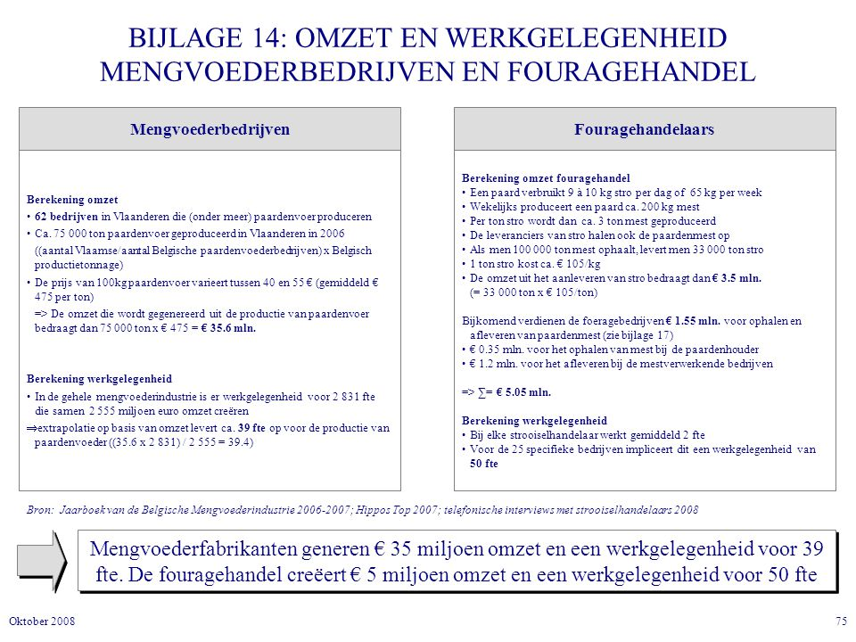 75Oktober 2008 BIJLAGE 14: OMZET EN WERKGELEGENHEID MENGVOEDERBEDRIJVEN EN FOURAGEHANDEL Mengvoederfabrikanten generen € 35 miljoen omzet en een werkgelegenheid voor 39 fte.