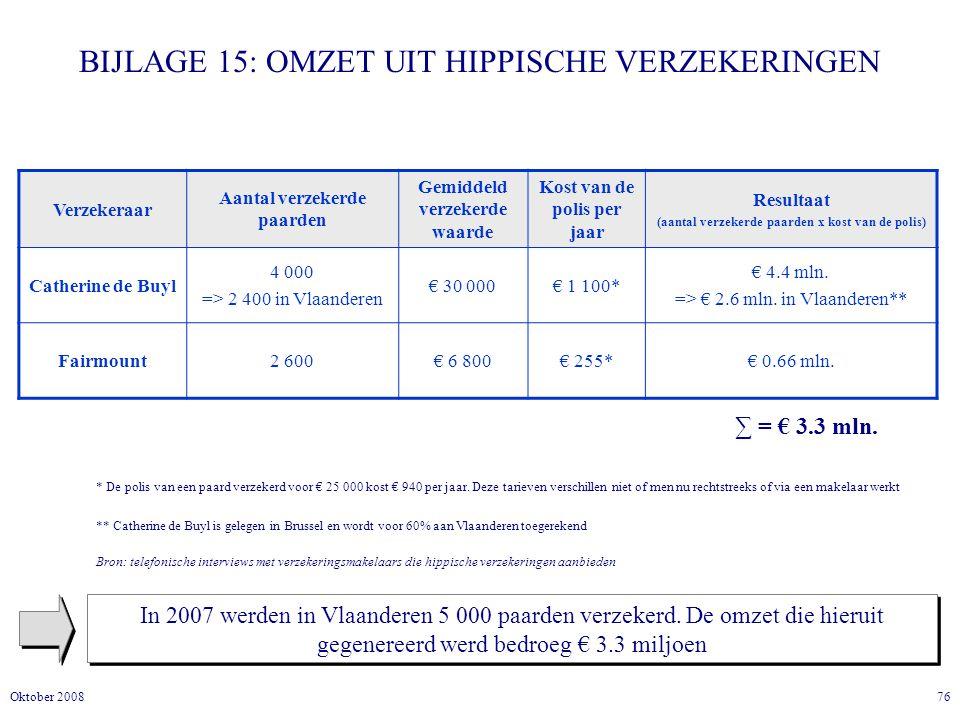 76Oktober 2008 BIJLAGE 15: OMZET UIT HIPPISCHE VERZEKERINGEN In 2007 werden in Vlaanderen 5 000 paarden verzekerd.