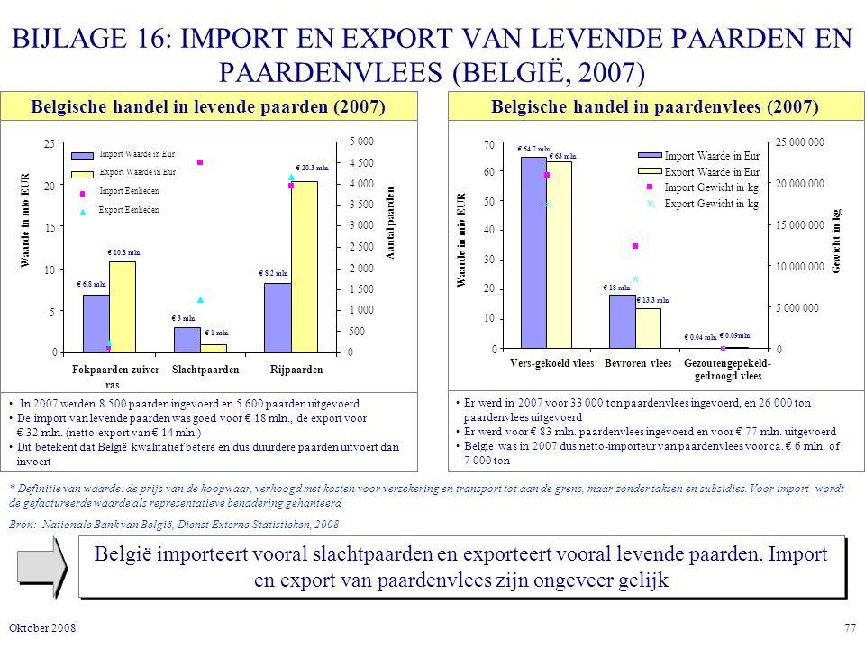 77Oktober 2008 BIJLAGE 16: IMPORT EN EXPORT VAN LEVENDE PAARDEN EN PAARDENVLEES (BELGIË, 2007) België importeert vooral slachtpaarden en exporteert vooral levende paarden.