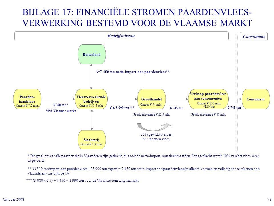 78Oktober 2008 BIJLAGE 17: FINANCIËLE STROMEN PAARDENVLEES- VERWERKING BESTEMD VOOR DE VLAAMSE MARKT Consument Bedrijfsniveau Consument 3 080 ton* 50% Vlaamse markt Ca.