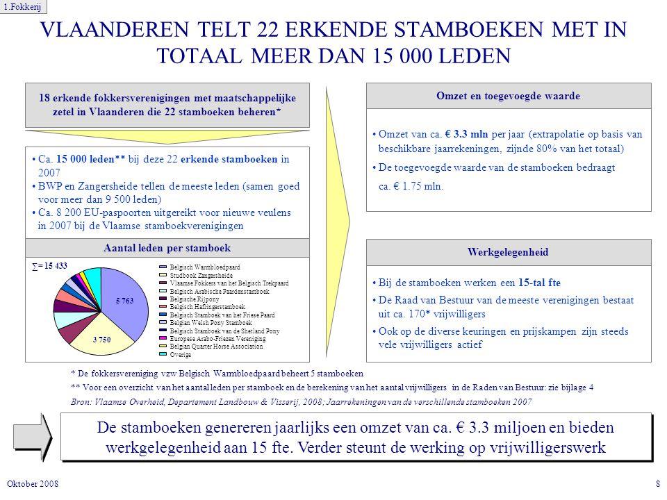 8Oktober 2008 VLAANDEREN TELT 22 ERKENDE STAMBOEKEN MET IN TOTAAL MEER DAN 15 000 LEDEN De stamboeken genereren jaarlijks een omzet van ca.