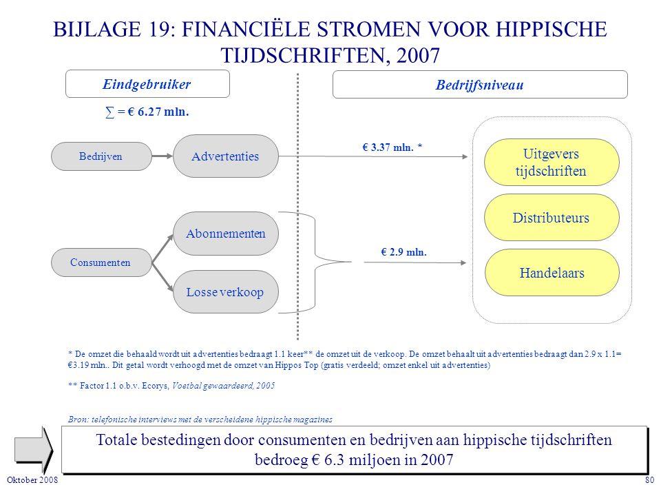 80Oktober 2008 BIJLAGE 19: FINANCIËLE STROMEN VOOR HIPPISCHE TIJDSCHRIFTEN, 2007 Totale bestedingen door consumenten en bedrijven aan hippische tijdschriften bedroeg € 6.3 miljoen in 2007 Eindgebruiker Bedrijfsniveau ∑ = € 6.27 mln.