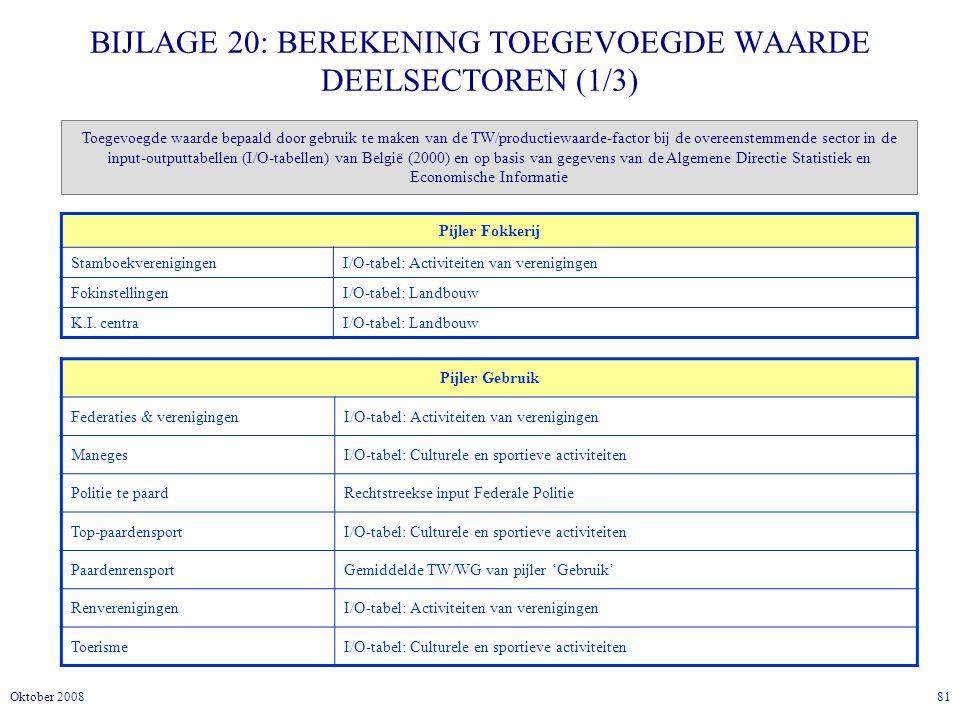 81Oktober 2008 BIJLAGE 20: BEREKENING TOEGEVOEGDE WAARDE DEELSECTOREN (1/3) Pijler Fokkerij StamboekverenigingenI/O-tabel: Activiteiten van verenigingen FokinstellingenI/O-tabel: Landbouw K.I.