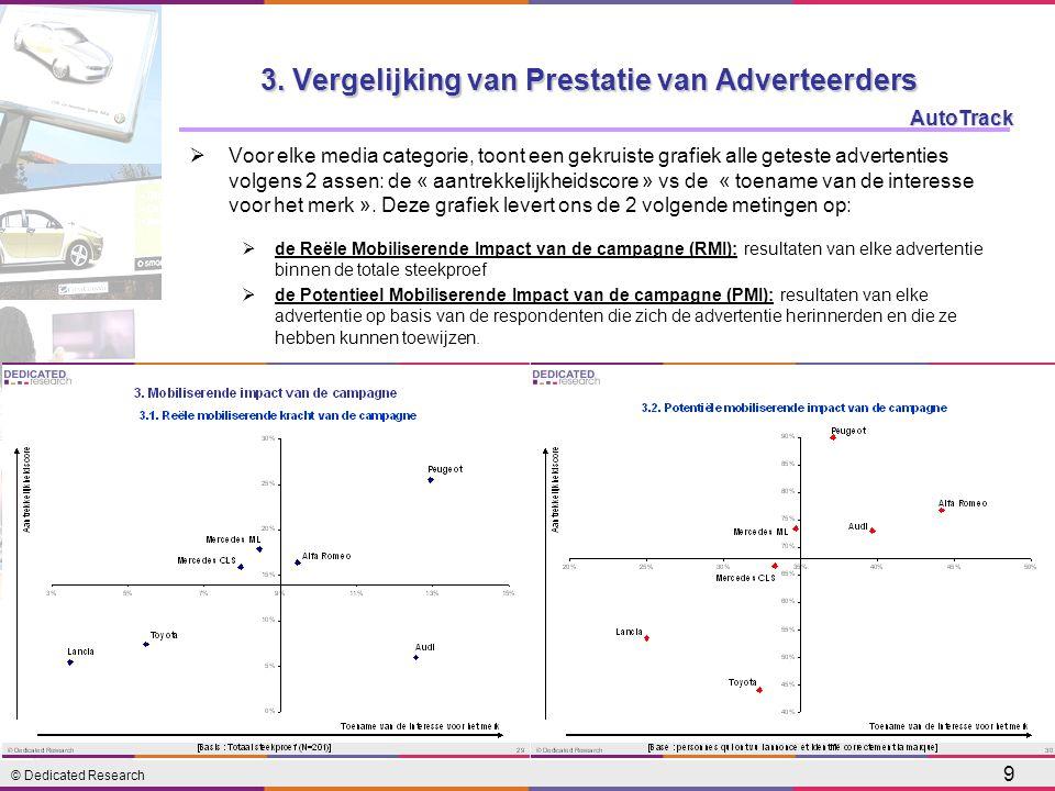 © Dedicated Research AutoTrack 9 3. Vergelijking van Prestatie van Adverteerders  Voor elke media categorie, toont een gekruiste grafiek alle geteste