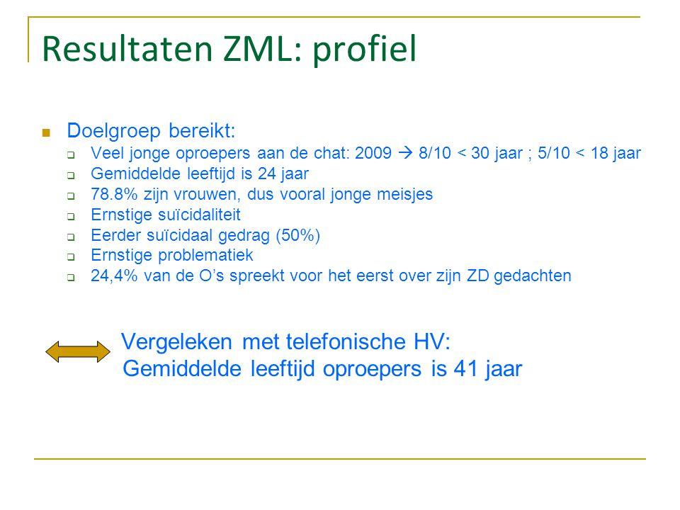 Resultaten ZML: profiel Doelgroep bereikt:  Veel jonge oproepers aan de chat: 2009  8/10 < 30 jaar ; 5/10 < 18 jaar  Gemiddelde leeftijd is 24 jaar