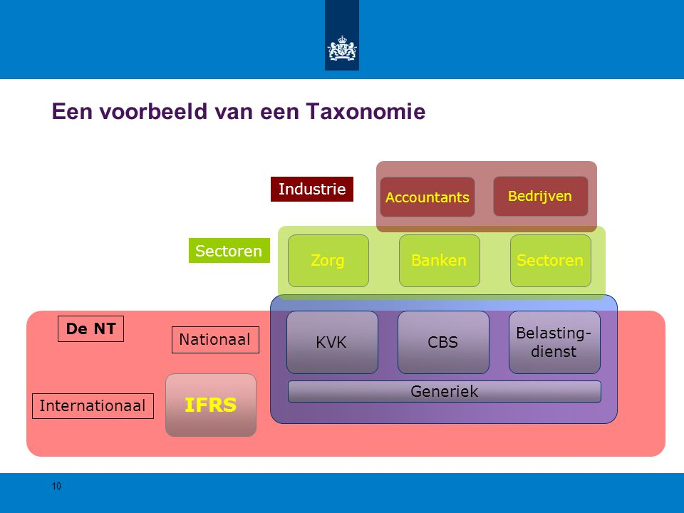 IFRS Internationaal CBSKVK Belasting- dienst Nationaal BankenZorgSectoren Bedrijven Accountants Industrie 10 Een voorbeeld van een Taxonomie De NT Gen