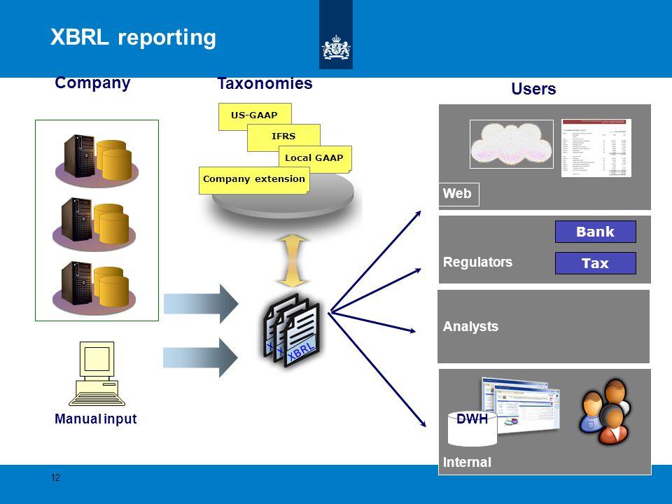 XBRL reporting XBRL XBRL XBRL US-GAAP IFRS Local GAAP Company extension Internal Web Regulators Bank Tax Manual input Company Taxonomies Users Analyst