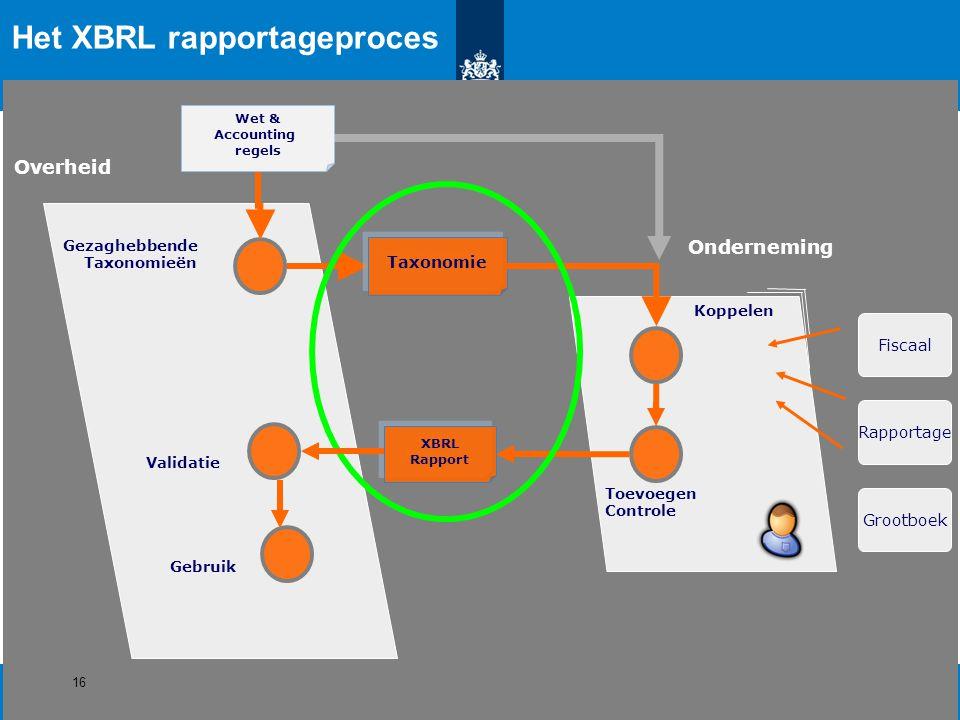 Overheid Grootboek Rapportage Fiscaal Onderneming Wet & Accounting regels Het XBRL rapportageproces Gezaghebbende Taxonomieën Taxonomie Koppelen Toevo