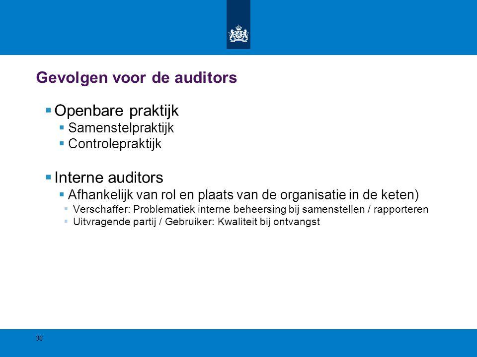 Gevolgen voor de auditors  Openbare praktijk  Samenstelpraktijk  Controlepraktijk  Interne auditors  Afhankelijk van rol en plaats van de organis