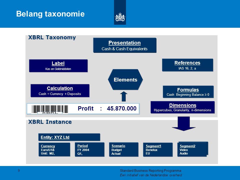 Belang taxonomie Formulas Cash Beginning Balance ≥ 0 References IAS 16, 2, a Calculation Cash = Currency + Deposits Currency Euro/US$ Unit: M2, Segmen