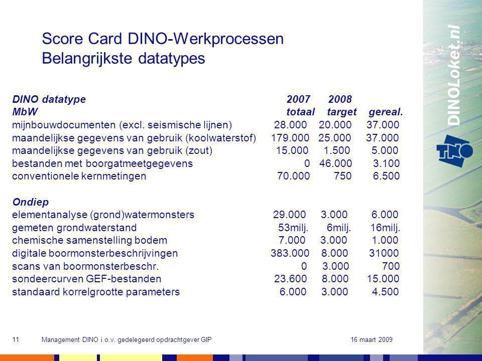 16 maart 2009Management DINO i.o.v. gedelegeerd opdrachtgever GIP11 Score Card DINO-Werkprocessen Belangrijkste datatypes DINO datatype 2007 2008 MbW