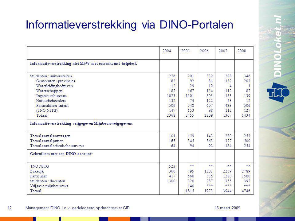 16 maart 2009Management DINO i.o.v. gedelegeerd opdrachtgever GIP12 Informatieverstrekking via DINO-Portalen 20042005200620072008 Informatieverstrekki
