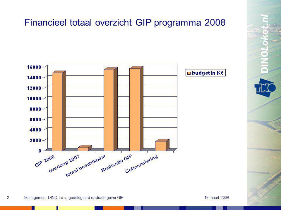 16 maart 2009Management DINO i.o.v. gedelegeerd opdrachtgever GIP2 Financieel totaal overzicht GIP programma 2008