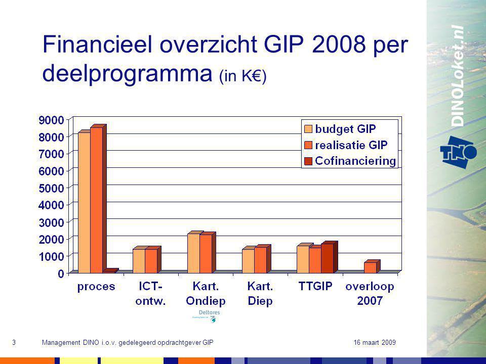 16 maart 2009Management DINO i.o.v. gedelegeerd opdrachtgever GIP3 Financieel overzicht GIP 2008 per deelprogramma (in K€)