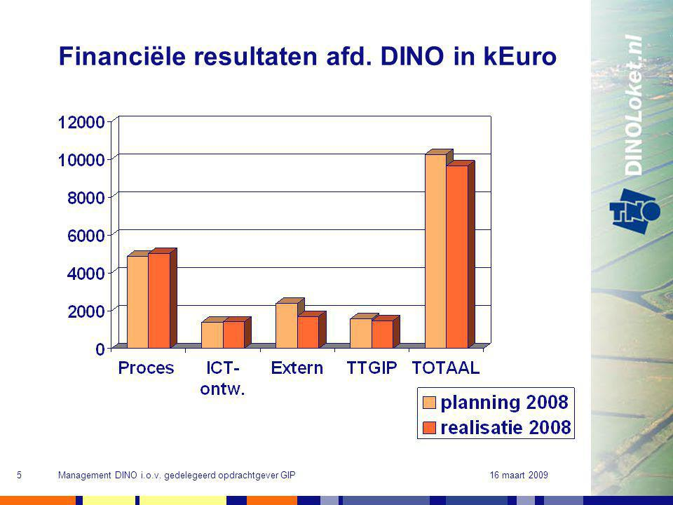 16 maart 2009Management DINO i.o.v. gedelegeerd opdrachtgever GIP5 Financiële resultaten afd. DINO in kEuro