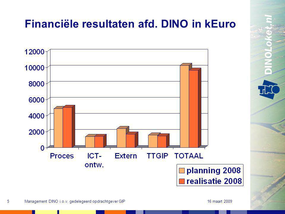 16 maart 2009Management DINO i.o.v. gedelegeerd opdrachtgever GIP5 Financiële resultaten afd.