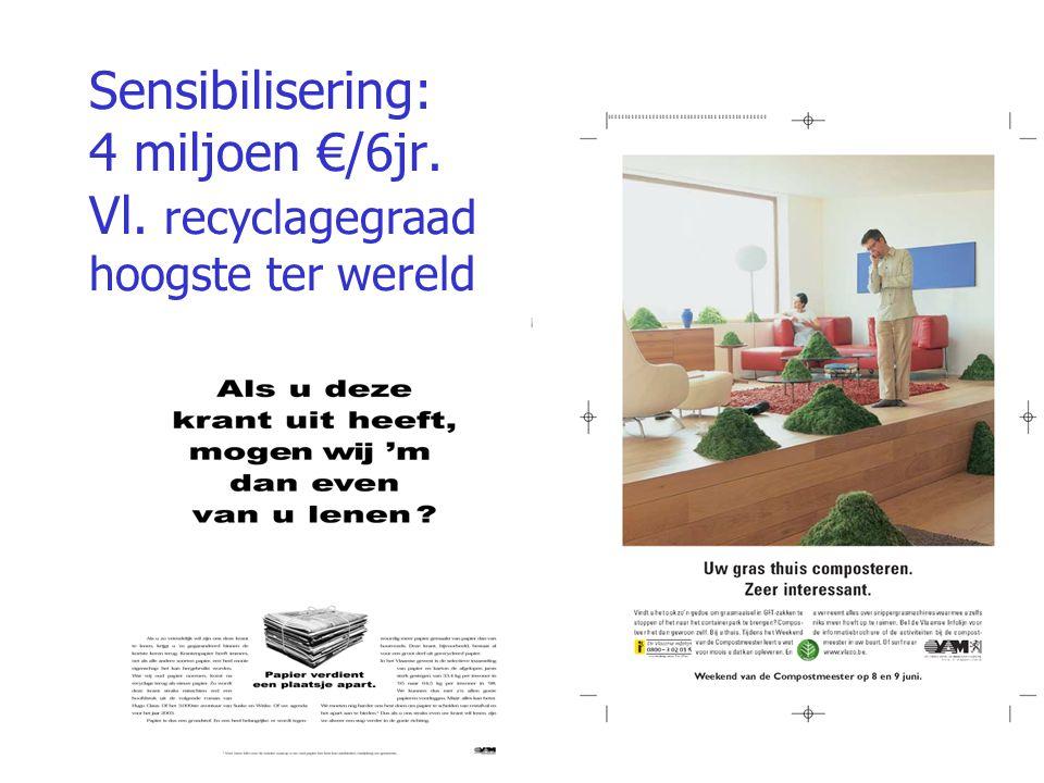 Sensibilisering: 4 miljoen €/6jr. Vl. recyclagegraad hoogste ter wereld