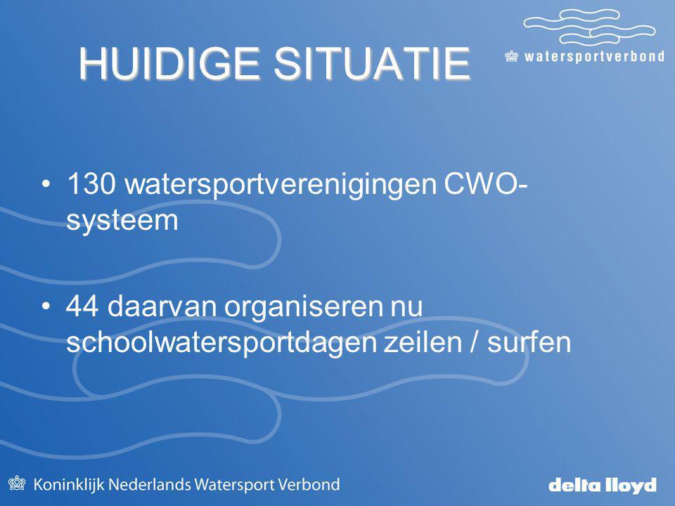 HUIDIGE SITUATIE HUIDIGE SITUATIE 130 watersportverenigingen CWO- systeem 44 daarvan organiseren nu schoolwatersportdagen zeilen / surfen