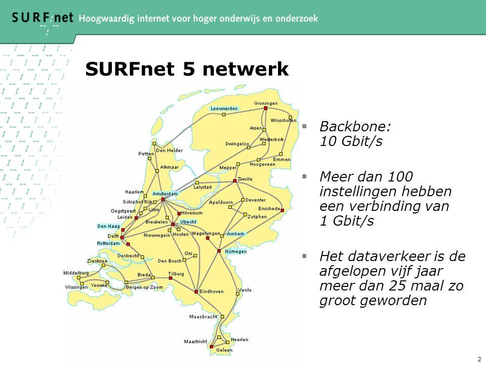 2 SURFnet 5 netwerk  Backbone: 10 Gbit/s  Meer dan 100 instellingen hebben een verbinding van 1 Gbit/s  Het dataverkeer is de afgelopen vijf jaar meer dan 25 maal zo groot geworden