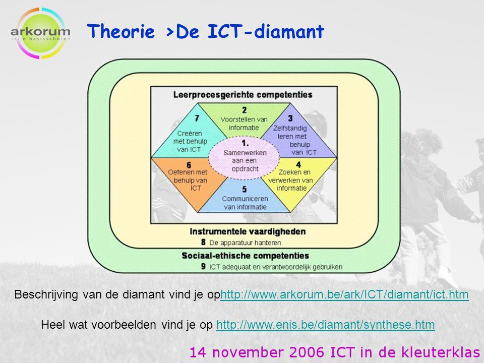 Theorie >De ICT-diamant Heel wat voorbeelden vind je op http://www.enis.be/diamant/synthese.htmhttp://www.enis.be/diamant/synthese.htm Beschrijving va