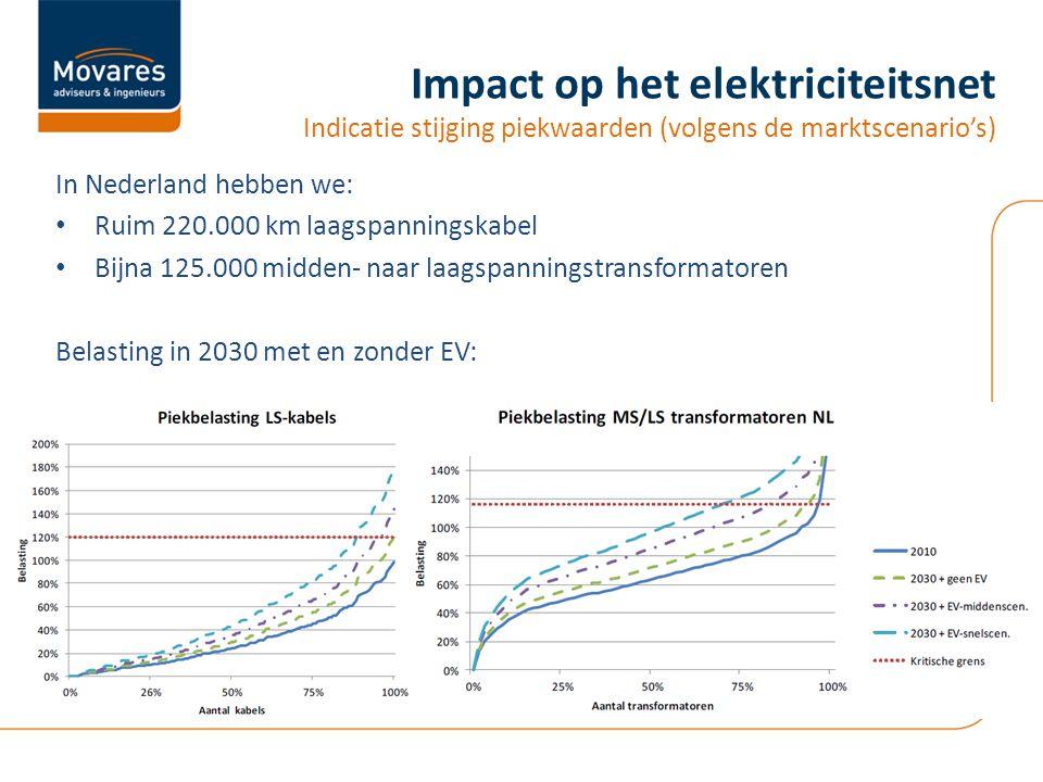 Impact op het elektriciteitsnet Indicatie stijging piekwaarden (volgens de marktscenario's) In Nederland hebben we: • Ruim 220.000 km laagspanningskabel • Bijna 125.000 midden- naar laagspanningstransformatoren Belasting in 2030 met en zonder EV:
