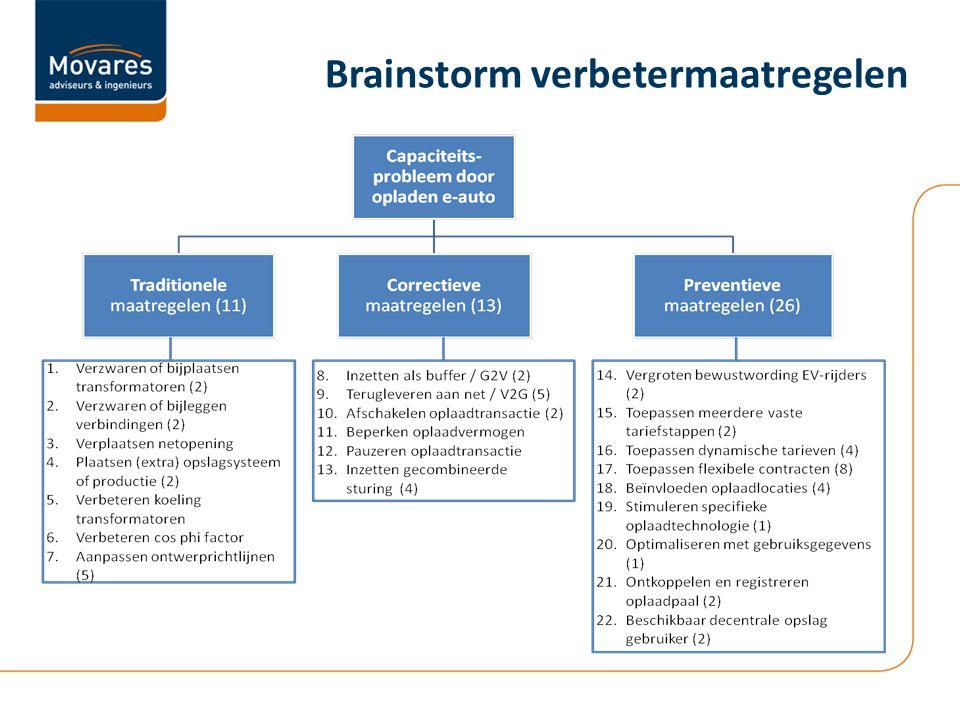 Brainstorm verbetermaatregelen
