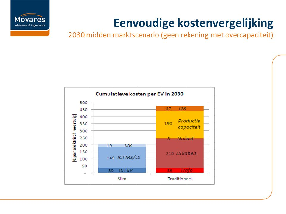 Eenvoudige kostenvergelijking 2030 midden marktscenario (geen rekening met overcapaciteit)