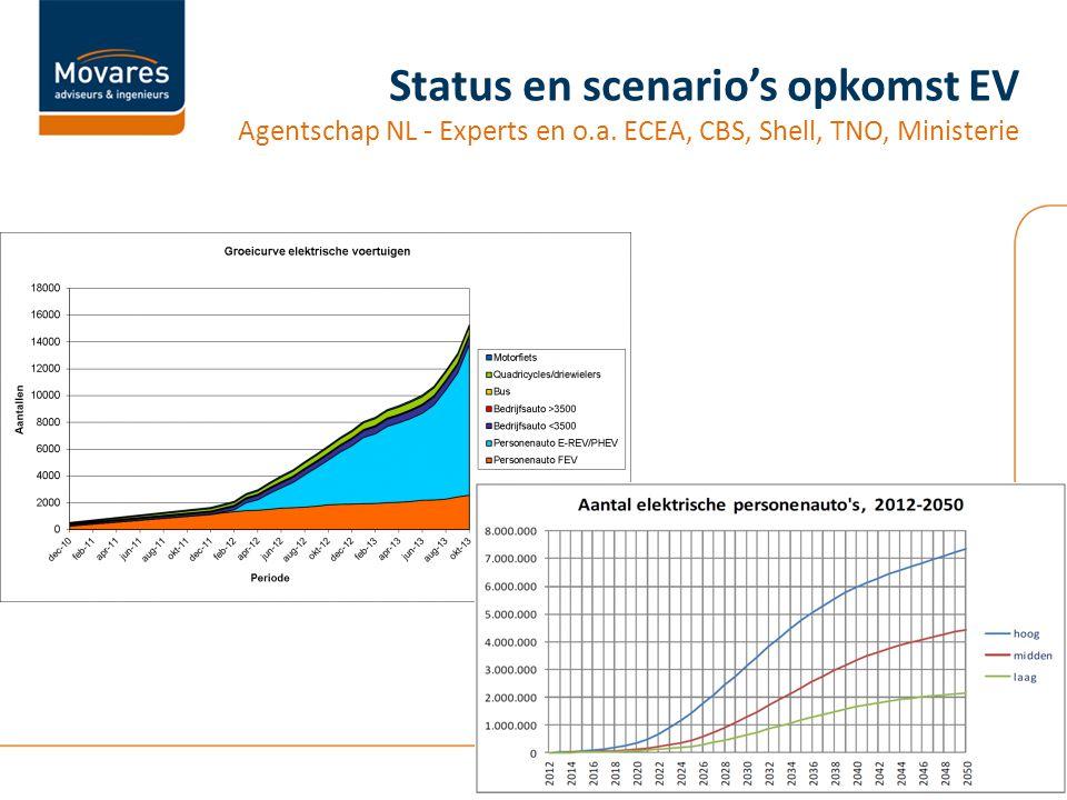 Status en scenario's opkomst EV Agentschap NL - Experts en o.a. ECEA, CBS, Shell, TNO, Ministerie