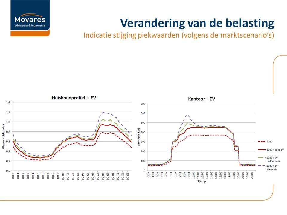 Verandering van de belasting Indicatie stijging piekwaarden (volgens de marktscenario's)
