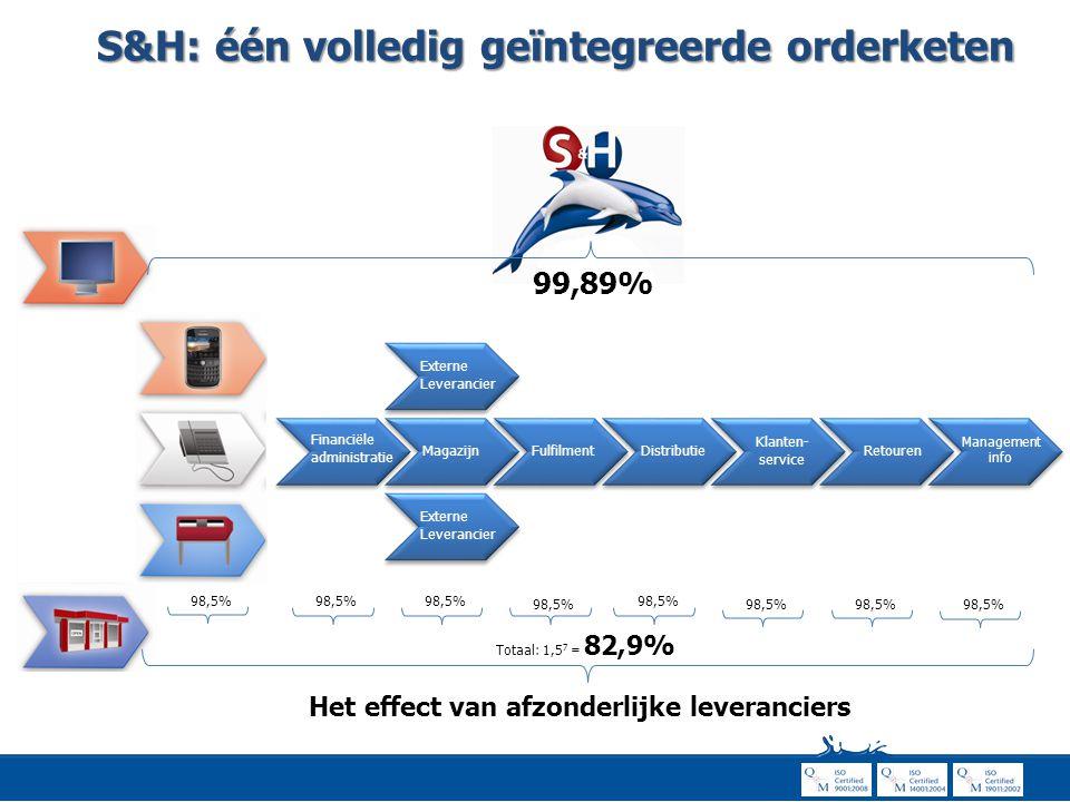 98,5% Totaal: 1,5 7 = 82,9% 98,5% Het effect van afzonderlijke leveranciers Financiële administratie MagazijnFulfilmentDistributie Klanten- service Re
