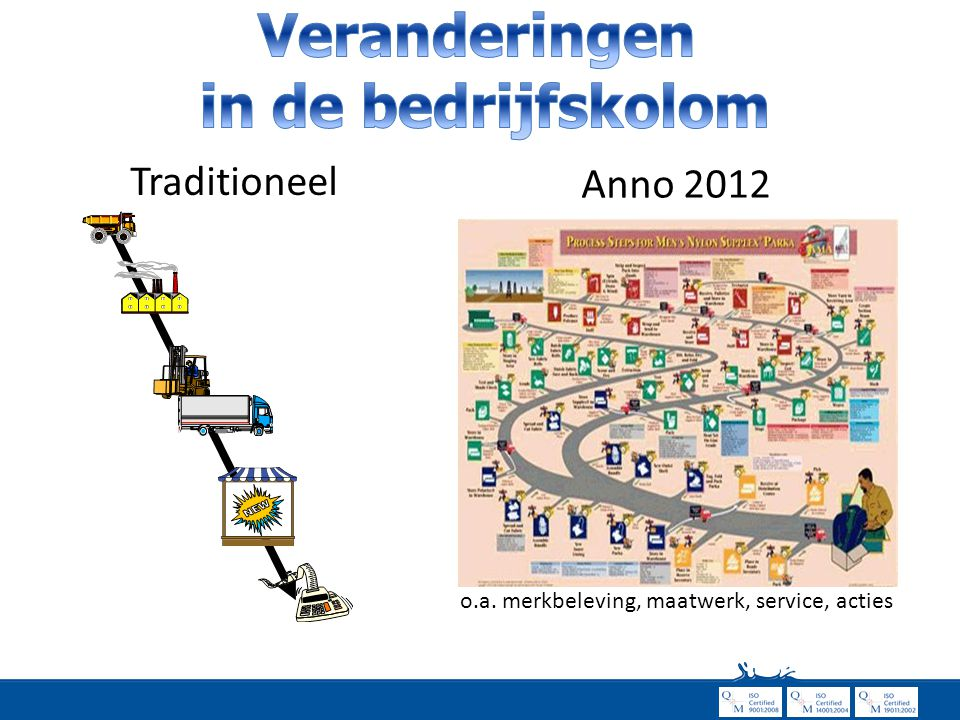 Traditioneel o.a. merkbeleving, maatwerk, service, acties Anno 2012