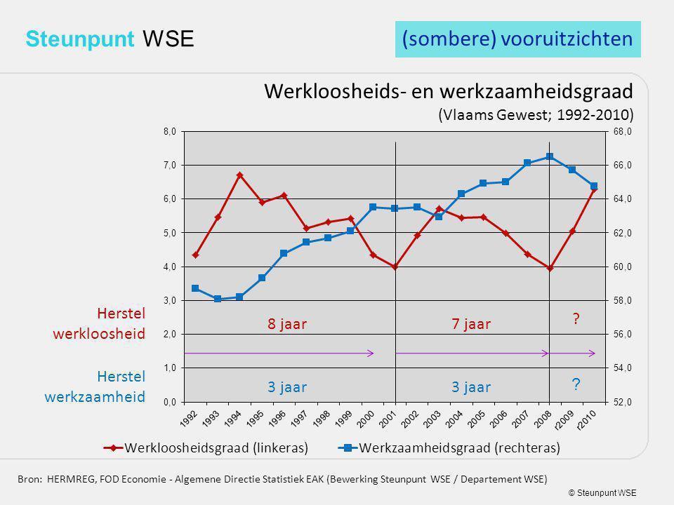 © Steunpunt WSE Steunpunt WSE Werkloosheids- en werkzaamheidsgraad (Vlaams Gewest; 1992-2010) Bron: HERMREG, FOD Economie - Algemene Directie Statistiek EAK (Bewerking Steunpunt WSE / Departement WSE) Herstel werkloosheid Herstel werkzaamheid 8 jaar7 jaar 3 jaar (sombere) vooruitzichten