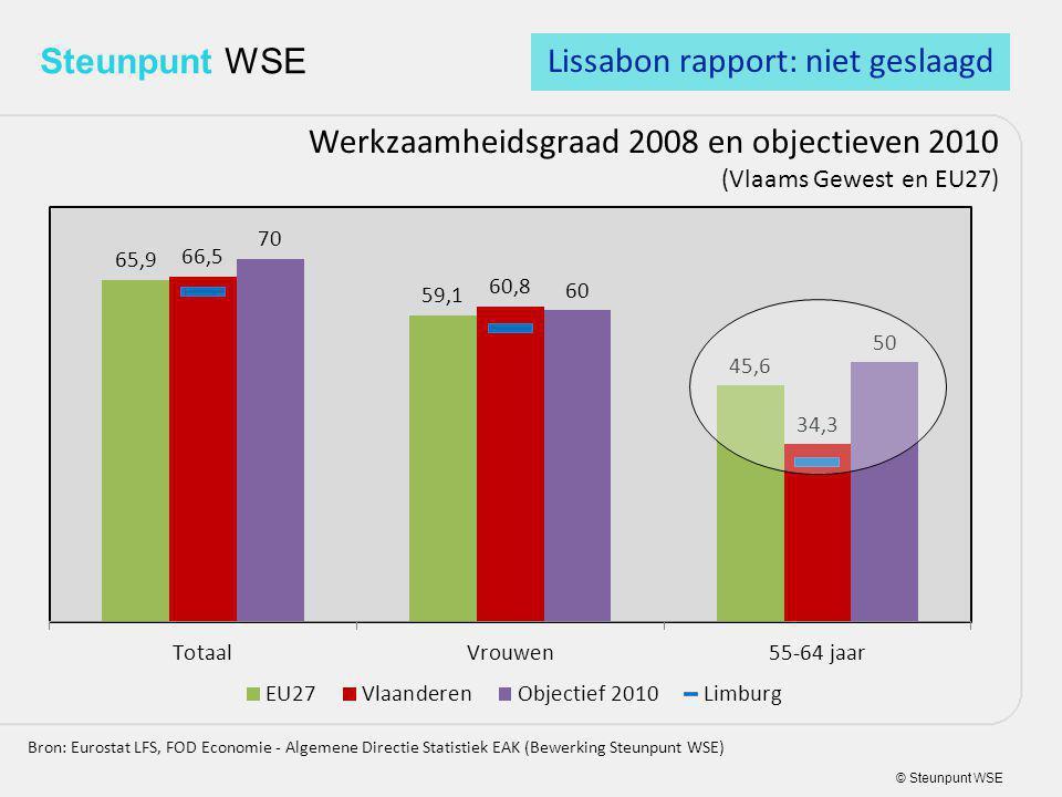 © Steunpunt WSE Steunpunt WSE Werkzaamheidsgraad 2008 en objectieven 2010 (Vlaams Gewest en EU27) Bron: Eurostat LFS, FOD Economie - Algemene Directie Statistiek EAK (Bewerking Steunpunt WSE) Lissabon rapport: niet geslaagd