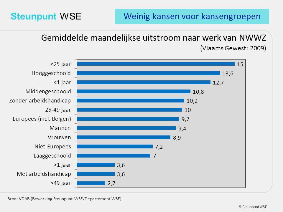 © Steunpunt WSE Steunpunt WSE Gemiddelde maandelijkse uitstroom naar werk van NWWZ (Vlaams Gewest; 2009) Bron: VDAB (Bewerking Steunpunt WSE/Departement WSE) Weinig kansen voor kansengroepen